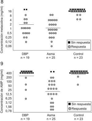 Respuesta bronquial a la metacolina y a la adenosina 5′-monofosfato en 3 grupos de niños78.