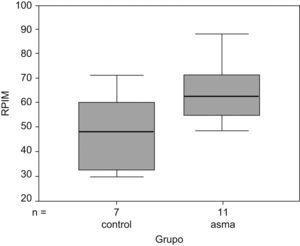 Fuerza de los músculos inspiratorios en voluntarios sanos y pacientes con asma bronquial.