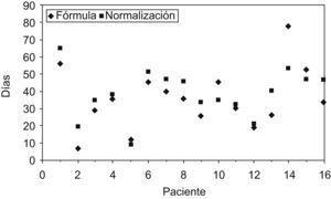 Representación gráfica de la relación entre los días de administración de la fórmula y los días que tardó en normalizarse la metionina.