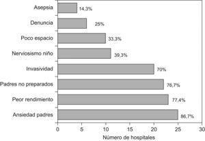 Motivos para restringir la presencia de los padres durante los procedimientos invasivos en Urgencias.