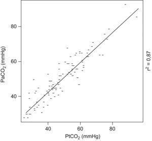 Correlación entre los valores de presión trancutánea de dióxido de carbono (PtCO2) y presión arterial de dióxido de carbono (PaCO2). r2=0,87 (p<0.001)