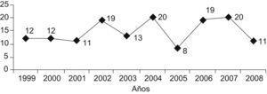 Distribución anual de casos de mastoiditis aguda.