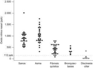 Valores de óxido nítrico nasal en las diferentes patologías y en niños sanos