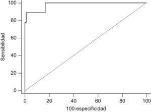 Curva ROC de la utilidad del óxido nítrico nasal para el diagnóstico de discinesia ciliar primaria. Área bajo la curva 0,98 (IC95% 0,94–0,99); p<0,0001.