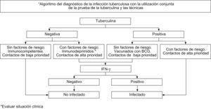 Algoritmo del diagnòstico de la infección tuberculosa con la utilización conjunta de la prueba de tuberculina y las técnicas de interferón-gamma.