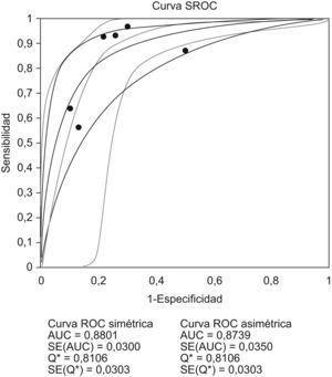 Curva ROC resumen (SROC).