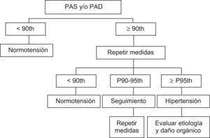 Algoritmo diagnóstico de la hipertensión. P, percentil.