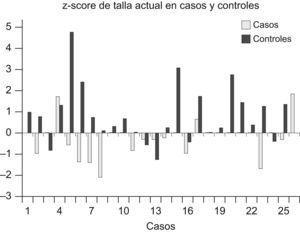Z-score de talla actual en casos y controles.