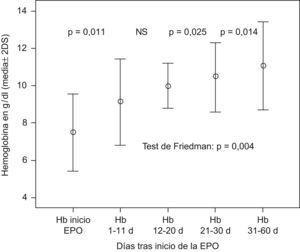 Evolución de las cifras de Hb tras administrar la eritropoyetina humana recombinante (EPO).