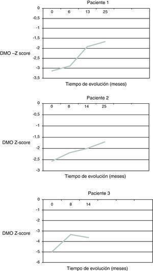 Evolución de la densidad mineral ósea tras el inicio del tratamiento.