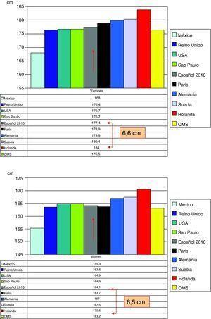 Talla adulta (media, cm) en estudios recientes realizados en poblaciones de América y Europa, en varones y mujeres.