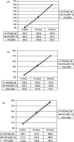 Comparación de los valores de los percentiles 3, 50 y 97 de talla para varones entre el estudio transversal español 2010, el estudio de Bilbao 1988 y el estudio de la OMS, a las edades de 4, 10 y 18 años (datos obtenidos de Hernández et al11 1988, WHO40 2006 y Carrascosa et al22 2010).