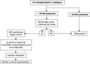 Tratamiento de la PTI persistente y crónica.