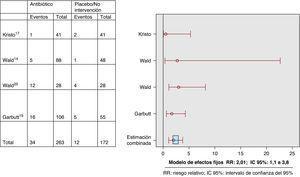 Efectos adversos. Metaanálisis utilizando un modelo de efectos fijos.