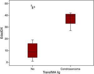 Representación esquemática de la edad al diagnóstico en función de la presencia o no de malignización.