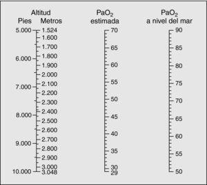 Relación entre la altitud y la presión parcial de oxígeno (PaO2).