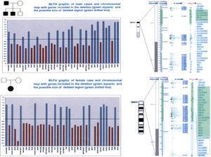 Estudio MLPA de los pacientes reseñados: Arriba, casos de la familia 1, y abajo, caso 2.