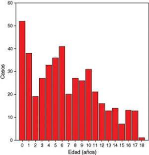 Distribución de los casos de gripe A H1N1 2009 según la edad (n=456).