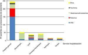 Distribución de los principales microorganismos asociados a precauciones de aislamiento según servicio de hospitalización.