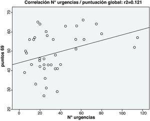 Relación número de urgencias/puntuación global.