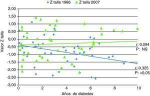 Relación de la altura (valor Z) y los años desde el diagnóstico de la diabetes tipo 1.