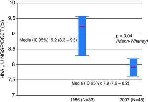 Valores de HbA1c en unidades NGSP/DCCT (%).