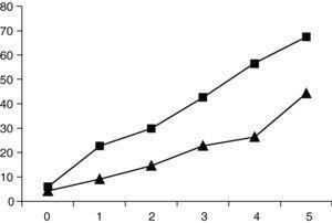 Puntuaciones de edades equivalentes totales en los grupos clínico y control en los distintos grupos de edad (cuadrados: grupo control; triángulos: grupo clínico).