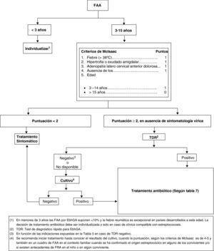 Algoritmo diagnóstico-terapéutico de la FAA.