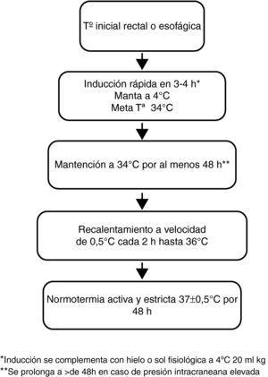 Protocolo de hipotermia terapéutica.