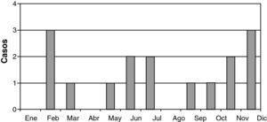 Distribución mensual de los casos.