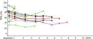 Espirometría forzada. Estudio longitudinal al diagnóstico; FEV1: volumen espiratorio forzado en el primer segundo.