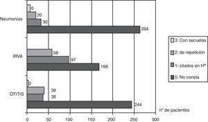 Infecciones respiratorias asociadas a la deficiencia de IgA.