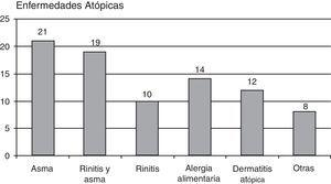 Enfermedades alérgicas asociadas a la deficiencia de IgA.