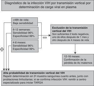 Algoritmo para el diagnóstico de la transmisión vertical del VIH mediante determinación de carga viral en plasma (ARN-VIH) en el lactante que no ha recibido lactancia materna. VIH: virus de la inmunodeficiencia humana.