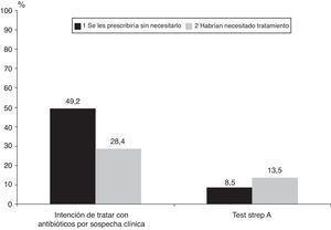 Prescripción inadecuada de antibióticos según la intención de tratar por sospecha clínica o por resultados del test Strep A.