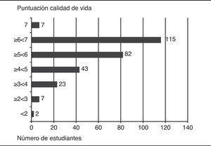 Calidad de vida de los estudiantes asmáticos, aplicando el PAQLQ. Mejor calidad de vida posible=7. Peor calidad de vida posible=1; 32 (11%) estudiantes presentaban una afectación moderada-grave en la calidad de vida (<4).
