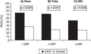 Percentiles de peso (A), talla (B) e índice de masa corporal (C) en los niños con antecedentes de crecimiento extrauterino retrasado (grupo CER) y en los controles (grupo control). Los datos se expresan como porcentaje de niños (% niños), siendo p el grado de significación estadística obtenida mediante las pruebas de la chi al cuadrado para tablas de contingencia. Grupo CER (n = 38) y grupo control (n = 123). CER: crecimiento extrauterino retrasado; IMC: índice de masa corporal; p: percentil.