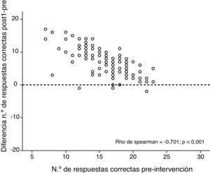 Asociación entre el incremento en la puntuación del cuestionario de conocimientos y la puntuación previa a la intervención.