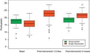 Evolución de las puntuaciones totales del cuestionario NAKQ de conocimientos sobre asma en el grupo de intervención y el grupo control.