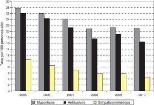 Evolución temporal de la prescripción de anticatarrales sistémicos, Castilla y León, 2005-2010. Tasas por 100 personas-año ajustadas por edad.