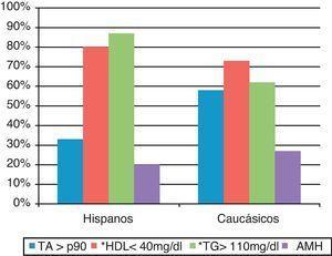 Distribución de los componentes del síndrome metabólico entre subgrupos. PA: presión arterial; HDL: lipoproteína de alta densidad; TG: triglicéridos; AMH: alteración del metabolismo hidrocarbonado. *Estadísticamente significativo.