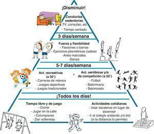 Pirámide de actividad física en niños y adolescentes.