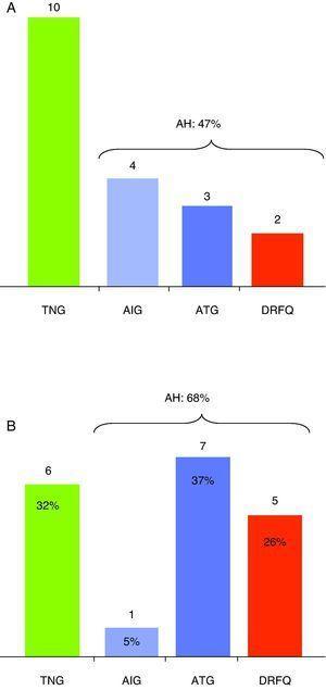 Alteraciones hidrocarbonadas detectadas en la sobrecarga oral de glucosa. A. Sobrecarga oral de glucosa inicial. B. Sucesivas sobrecargas orales de glucosa. TNG: tolerancia normal a la glucosa; AIG: alteración indeterminada a la glucosa; ATG: alteración de la tolerancia a la glucosa; DRFQ: diabetes relacionada con la fibrosis quística.
