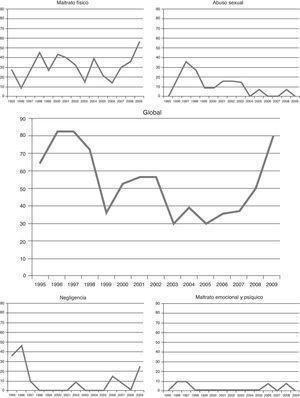 Incidencia de ingresos por maltrato de 1995 a 2009, datos globales y por tipo de maltrato (las ordenadas representan la tasa de incidencia de maltrato por 100.000 niños ingresados y año, y las abscisas el año analizado).