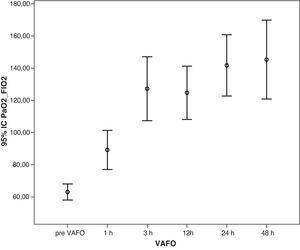Aumento progresivo del cociente paO2/FiO2 después de iniciar la VAFO. p<0,001. PaO2/FiO2: cociente presión parcial arterial de oxígeno/fracción de oxígeno inspirado; VAFO: ventilación con alta frecuencia oscilatoria.