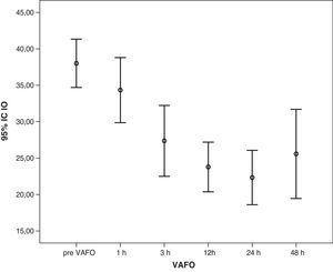 Descenso progresivo del IO después de iniciar la VAFO. p<0,001. IO: índice de oxigenación; VAFO: ventilación con alta frecuencia oscilatoria.
