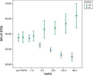 Descenso progresivo del ETO2 en los supervivientes en las primeras 48 h de iniciar la VAFO (p<0,001). Aumento progresivo del ETO2 en los fallecidos en las primeras 48 h de iniciar la VAFO (p<0.05). ETO2: índice de extracción tisular de oxígeno; VAFO: ventilación con alta frecuencia oscilatoria.