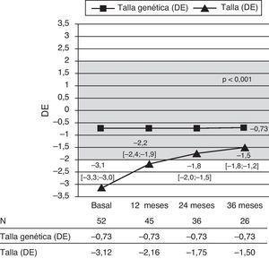 Evolución de la talla (DE) en relación con la talla genética (DE). Los valores corresponden a la media y el correspondiente IC 95% (entre corchetes). DE: desviación estándar; N: número de pacientes.