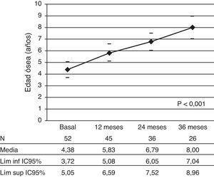Evolución de la edad ósea a lo largo de los 36 meses de tratamiento. Los valores corresponden a la media y el correspondiente IC 95%, expresados en años. N: número de pacientes.