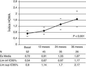 Índice HOMA a lo largo de los 36 meses de tratamiento con GH. Los valores corresponden a la media y el correspondiente IC 95%. N: número de pacientes.